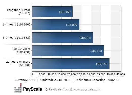 Average UK Salaries | EGB Consulting